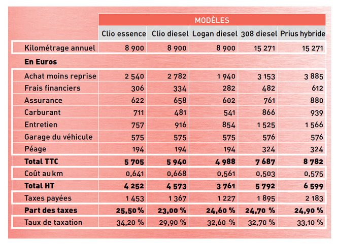 Le budget moyen automobile des Français est reparti à la hausse en 2014