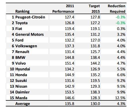 Réduction des émissions de CO2 : Mazda loin du compte