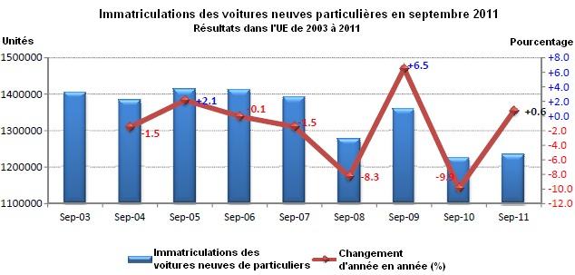 Marché européen en septembre à +0,6% : PSA à -13,9%, Renault à +1,6%