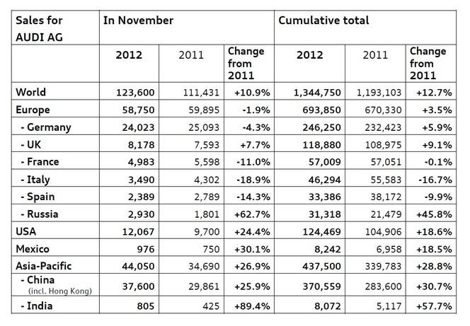 Audi a déjà vendu plus d'autos qu'en 2011