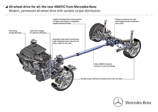 Future Mercedes CLA : une transmission intégrale 25% plus légère que la concurrence