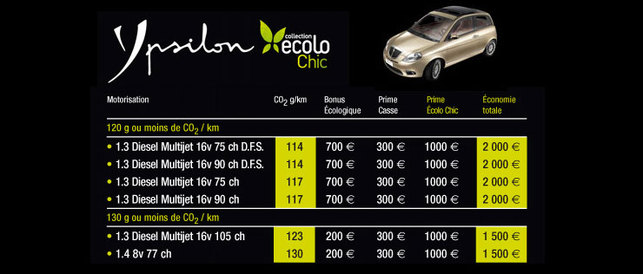 Lancia Musa 1.3 Multijet 16v 90 ch : un bonus écologique de 700 euros !