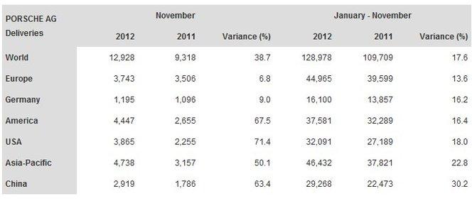 2012, une année déjà record pour Porsche