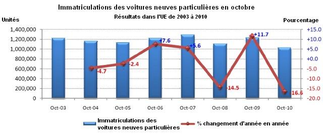 Marché européen : les immatriculations en baisse de 16% en octobre