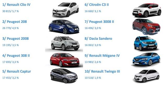 Marché auto: +7% en mars, Peugeot en grande forme, Volkswagen toujours en panne