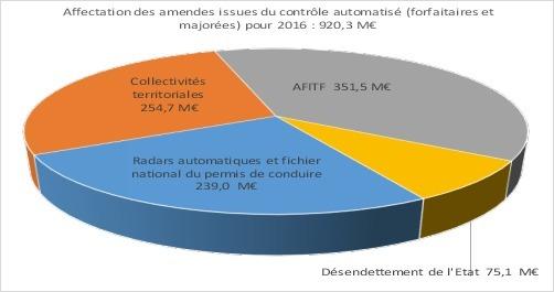 Les radars automatiques ont rapporté 920 M€ en 2016: qu'en a fait l'État?