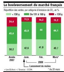 Marché auto en France/1er trimestre 2008 : les citadines françaises ont eu la cote