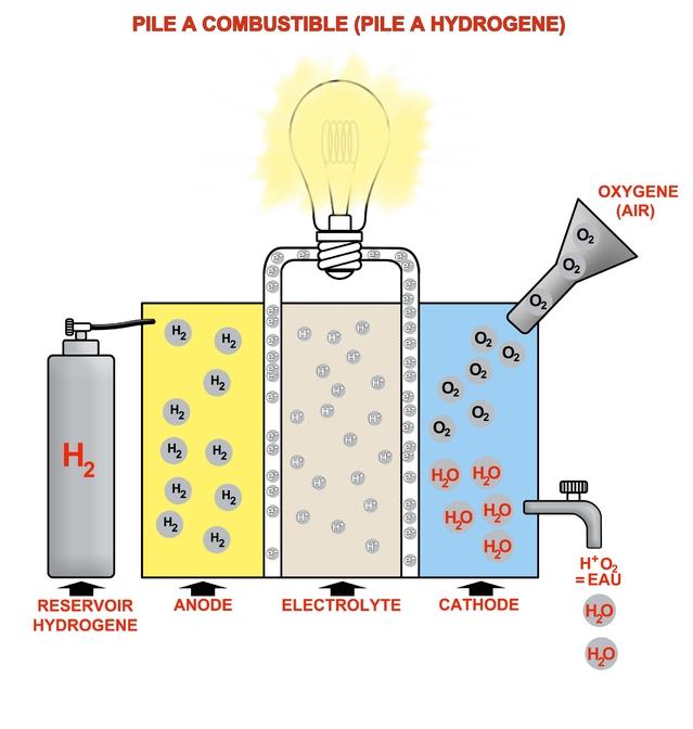 Quel avenir pour l'hydrogène?