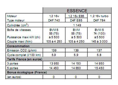 clio 4 bioethanol