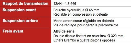 Moto Guzzi 1200 Sport 8V ABS « Corsa »: disponible sans augmentation tarifaire.