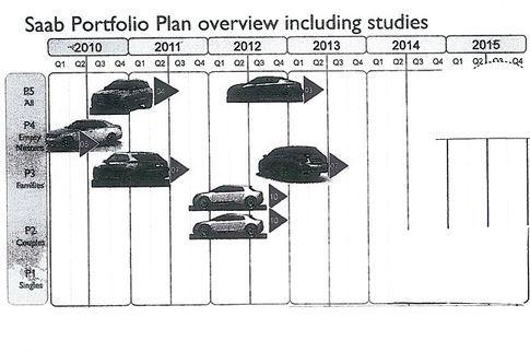 Est-ce là la future Saab 9-3 ?