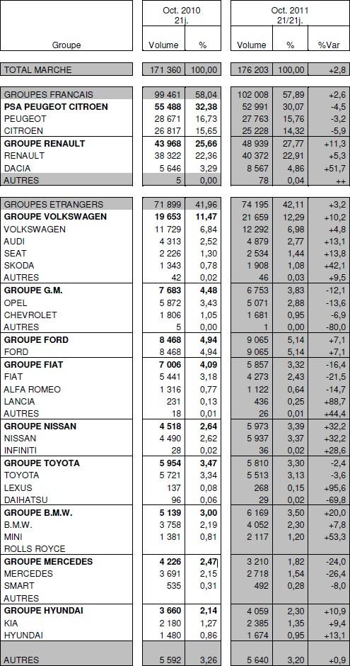 Immatriculations de voitures neuves en France à +2,8% en octobre : Renault à +11,3%, PSA à -4,5%