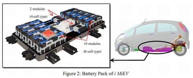 Zoom sur les batteries lithium-ion de la Mitsubishi i MiEV