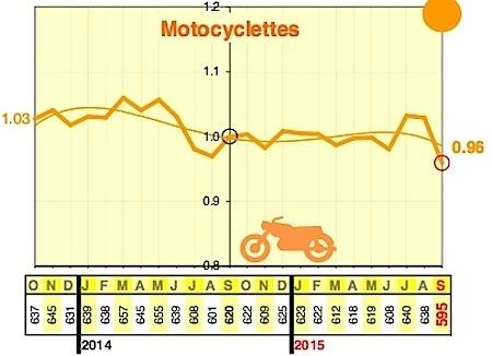 La mortalité routière baisse de 17,4% en septembre... mais les mesures restent...