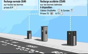 Enquête Caradisiac - Les différents types de recharge électrique