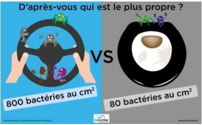 Plus de bactéries dans votre voiture que dans vos toilettes. Si si…