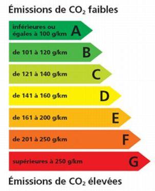 Enquête : 87% des autos exposées portent l'étiquette énergie/CO2