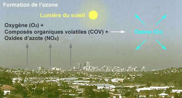 La pollution par l'ozone sévit encore