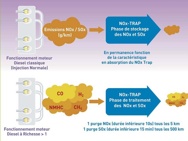 Le NOx Trap de Renault piège des gaz polluants