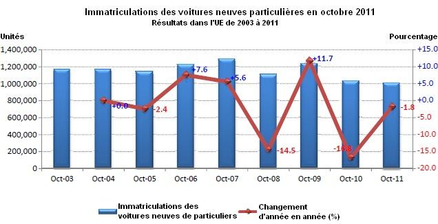 Marché européen en octobre à -1,8% : PSA à -6,4%, Renault à -2,3%