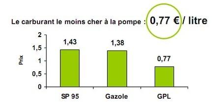 Le GPL carburant à 0,77 euro/litre en juin 2008...