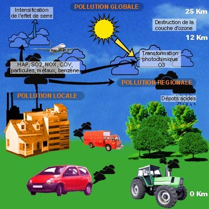 Le bilan 2007 de la qualité de l'air en France publié