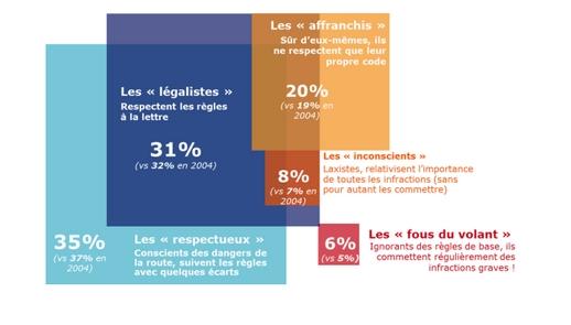 Français au volant : les mauvaises habitudes ont évolué