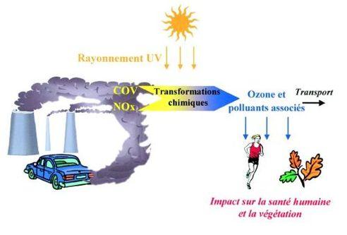 Un autre pic de pollution par l'ozone aujourd'hui