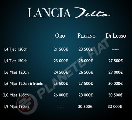 Nouvelle Lancia Delta : les prix officieux  !