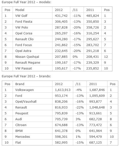 Top 10 des ventes européennes en 2012 : la première est la...