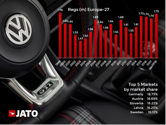 Volkswagen a déjà largement oublié le dieselgate