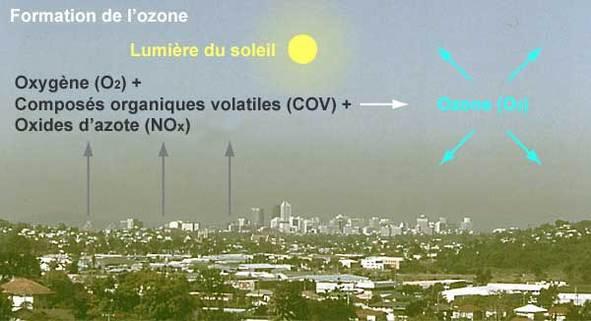 Ministère de l'Ecologie : des actions conjointes contre la pollution par l'ozone