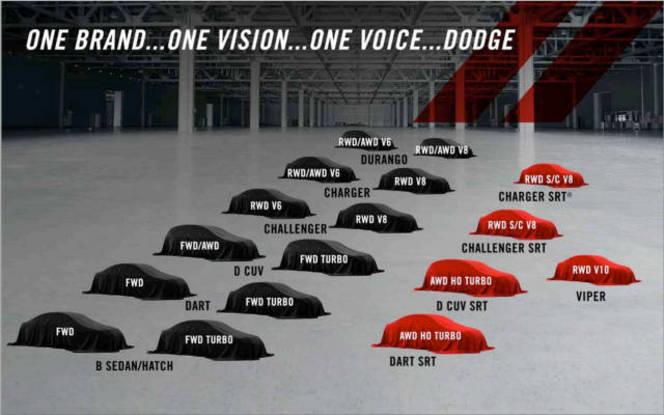 SRT est mort, Dodge devient la marque Performance de Chrysler