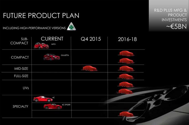 5 milliards d'euros d'investissement et 8 nouveaux modèles pour Alfa Romeo