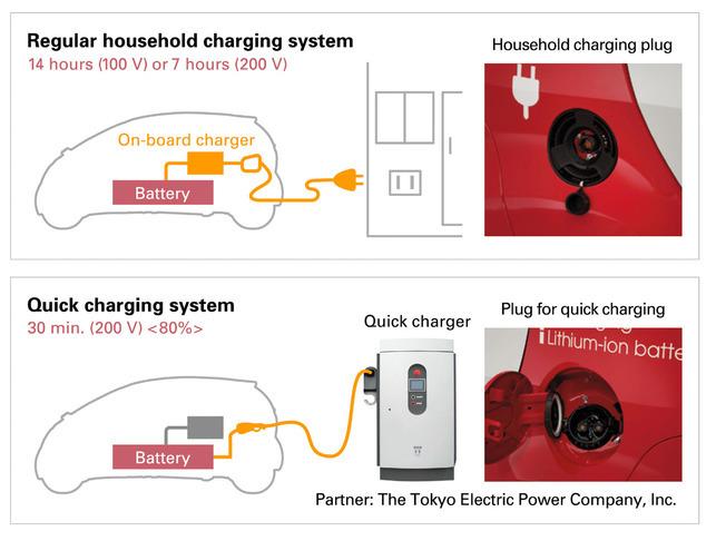 Véhicules électriques : le Japon, figure de proue des infrastructures