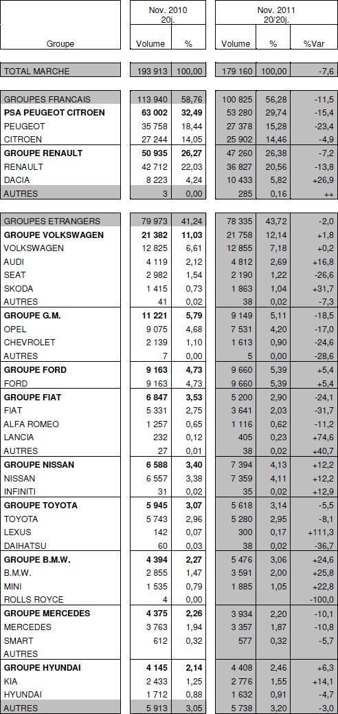 Immatriculations de voitures neuves en France à -7,6% en novembre : Renault à -7,2%, PSA à -15,4%