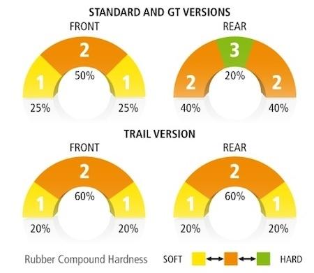 Essai Michelin Pilot Road 4: impressionnant sur le mouillé mais aussi sur le sec