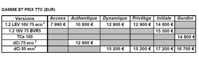 Tarifs Nouvelle Renault Twingo : à partir de 7990€