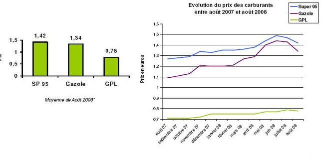Le GPL carburant à 0,78 euro/litre en septembre 2008