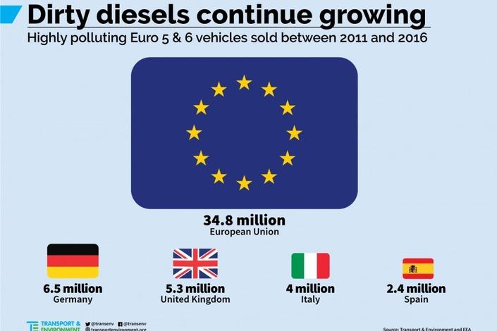 """Les diesels """"sales"""" toujours plus nombreux en Europe"""