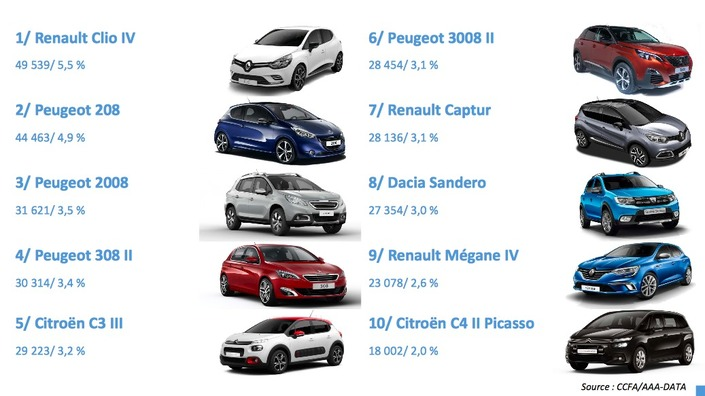 Marché français en mai2017 - Belle progression, qui profite à Renault, Ford et Volkswagen
