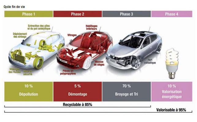 La Nouvelle Renault Mégane ? Entre baisse de la pollution et recyclage