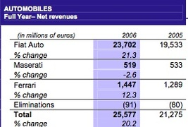 Résultats Fiat 2006: vraie embellie