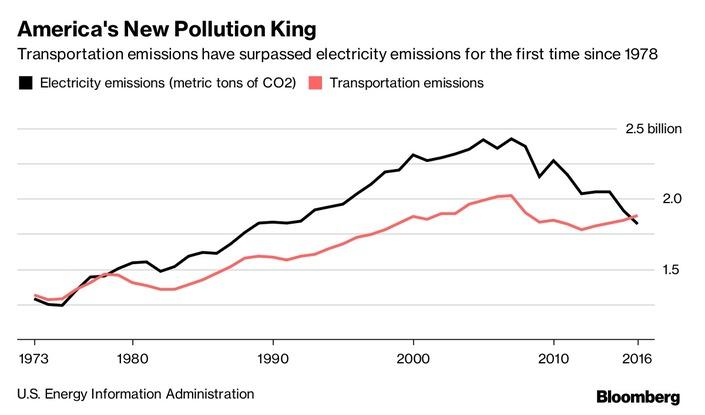 La voiture devient le premier émetteur de CO2 aux USA