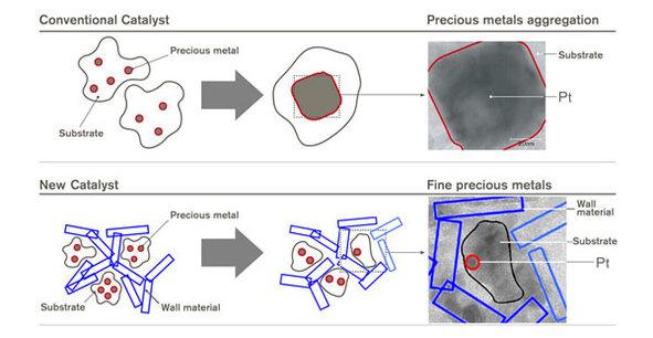 Un catalyseur avec moins de métaux précieux pour le Nissan Cube