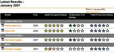 Euro NCap: Une Volvo C30 pleine d'étoiles, VW Eos et Chevrolet Captiva pas au top