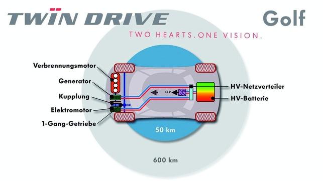 Un prototype diesel-hybride rechargeable : Volkswagen Golf VI Twin Drive