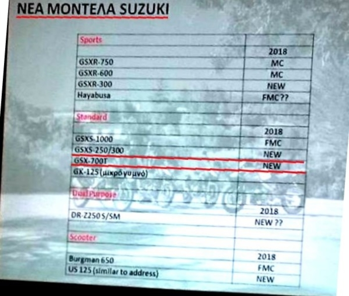 Nouveauté - Suzuki: l'aveu grec sur la GSX-700T!