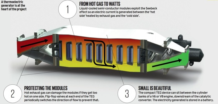 De la récupération d'énergie par les gaz d'échappement