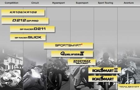 Essai Dunlop Qualifier II: une seconde ligne encore d'actualité? Verdict après 1000 bornes